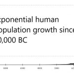 Exponential human population growth since 10,000 BC. Screenshot.
